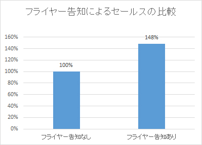 フライヤー比較のグラフ